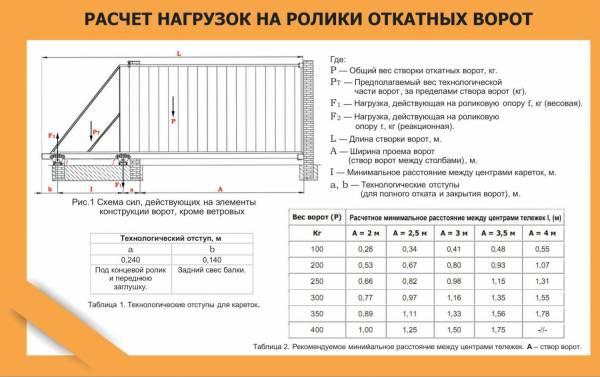 Откатные ворота сколько весит производство откатных ворот в купавне мо